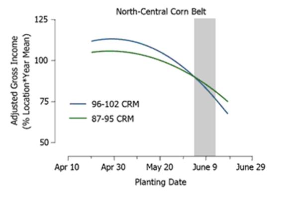 N-Central Corn Belt 2